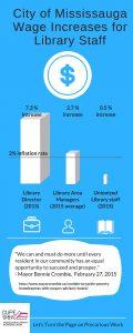 Infographic raises